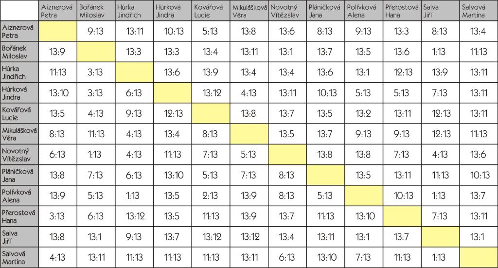 Ligová tabulka 2015_o